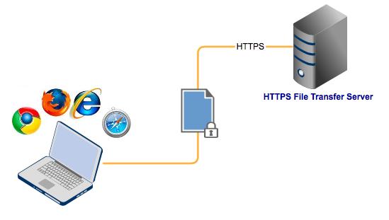 https-file-transfer
