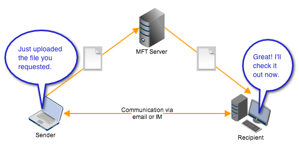 ad hoc file transfer with clients