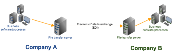 What is EDI X12?