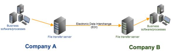 EDI file transfer