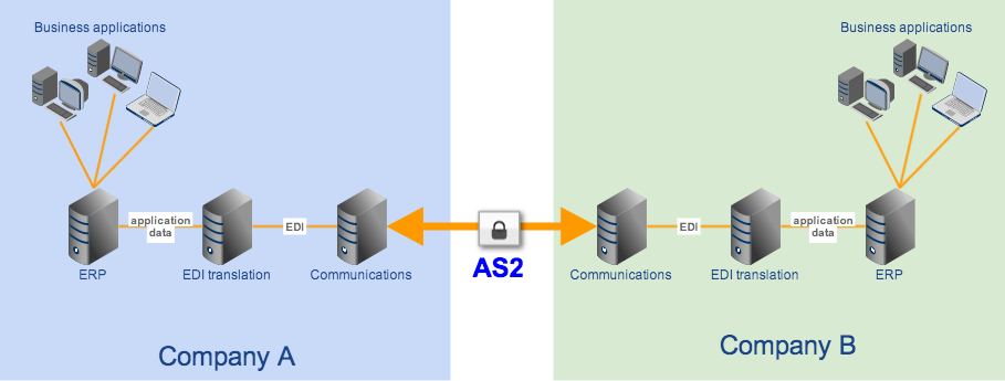 edi translation erp with as2