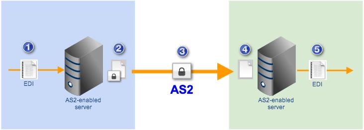 as2 file transfer