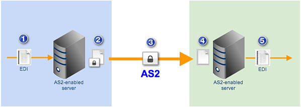 as2 file transfer