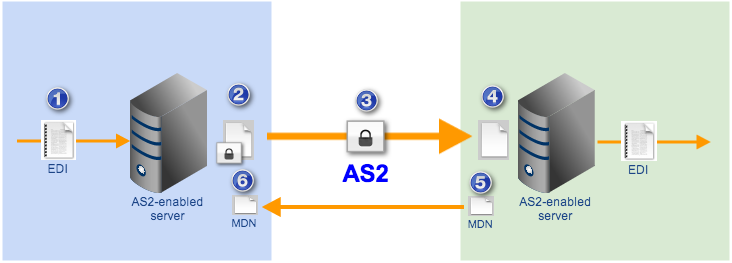 as2 file transfer with mdn