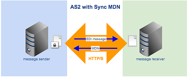 as2 with sync mdn