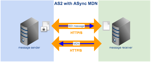 as2 with async mdn