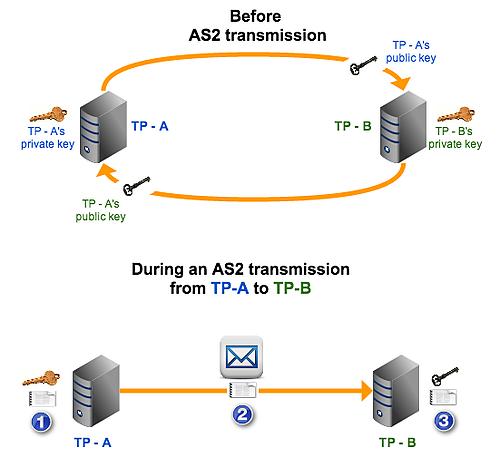 public key authentication as2