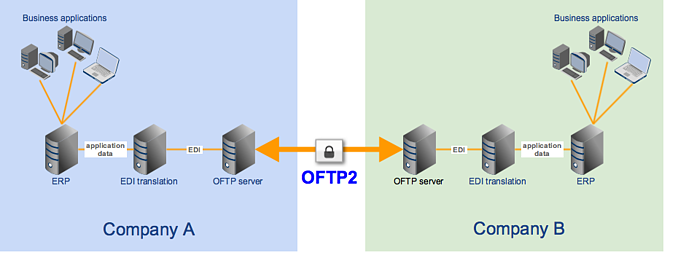 A Simple Overview of OFTP (Odette File Transfer Protocol)