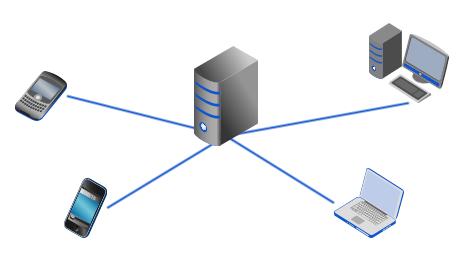03 ftp server mobile file storage