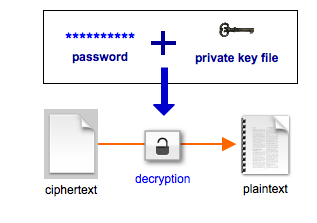 pgp decryption