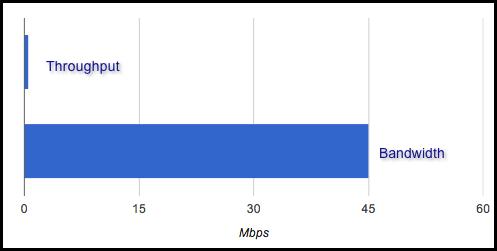 bandwidth throughput graph