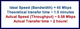 bandwidth throughput