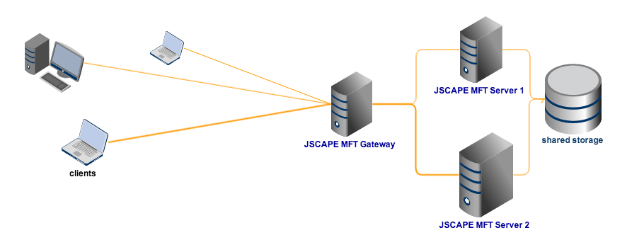 high availability file transfer with shared storage