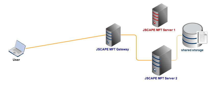 mft server1 down shared storage