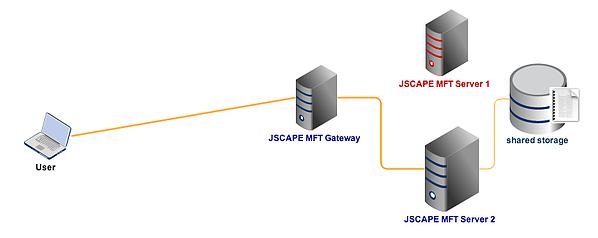mft_server1_down_shared_storage.png