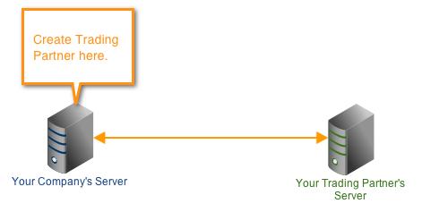 trading partner server 2