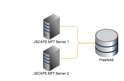 2 mft servers freenas