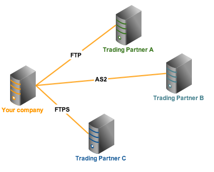 multiple trading partners