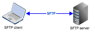 sftp client server