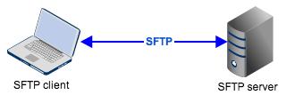 sftp_client