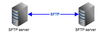 sftp server to server file transfer