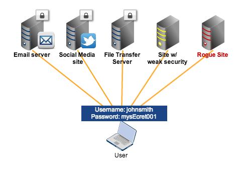 no sso multiple sites one password