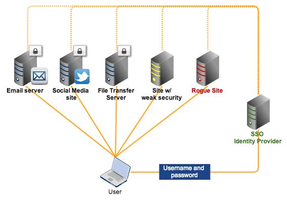 sso identity provider serving multiple sites
