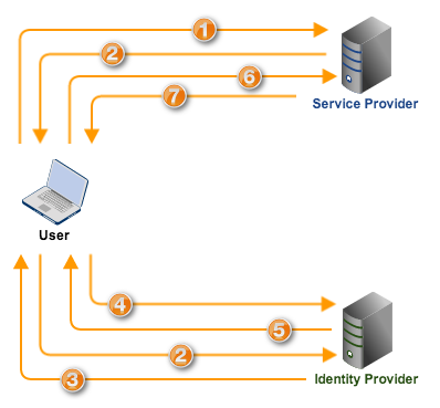 sp initiated web sso flow