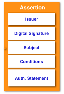assertion authentication