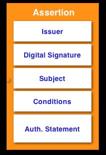 assertion authentication