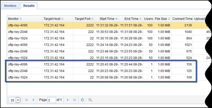 Choosing Key Lengths for Encrypted File Transfers