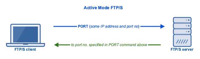 active_mode_ftps_port