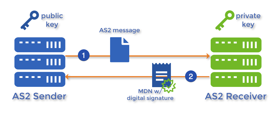 as2 mdn with digital signature-1