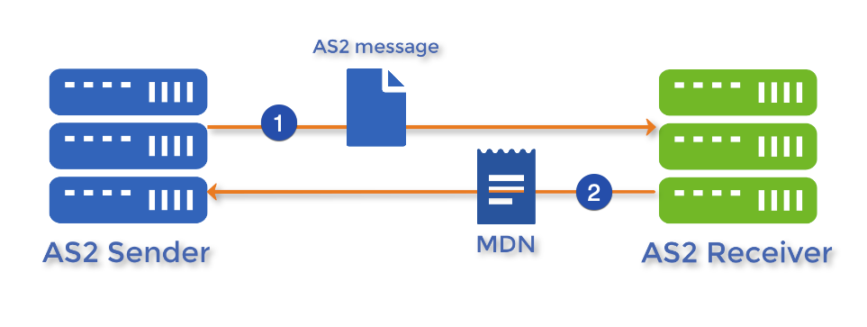 as2 message mdn-1