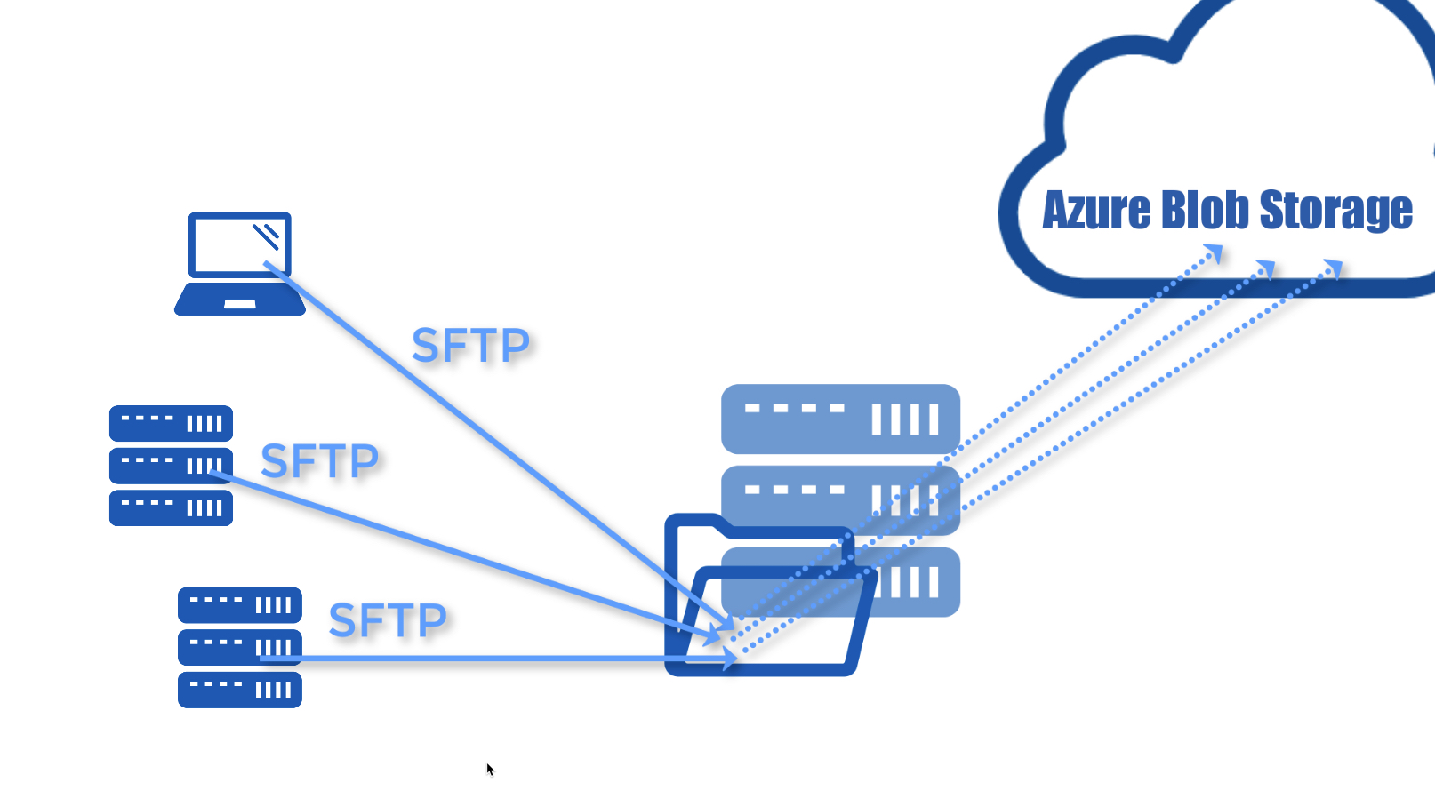 automatically transfer files from sftp to azure blob storage - blog thumb