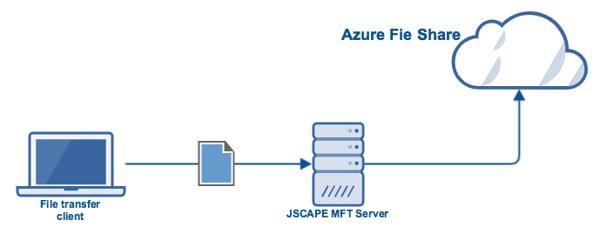 azure_file_share_as_storage_for_mft_server