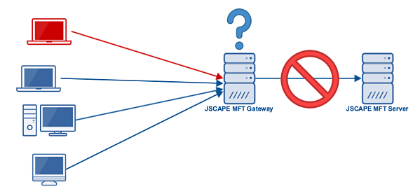 block_ip_mft_gateway