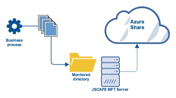 business process file transfer server upload to azure file share