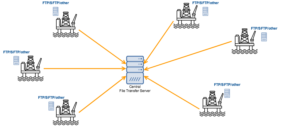 data_collection_from_oil_rigs_using_ftp_sftp_servers