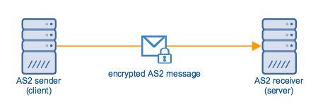 encrypted_as2