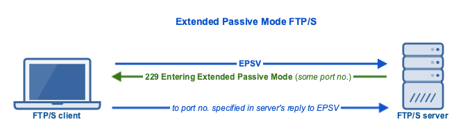 extended_passive_mode