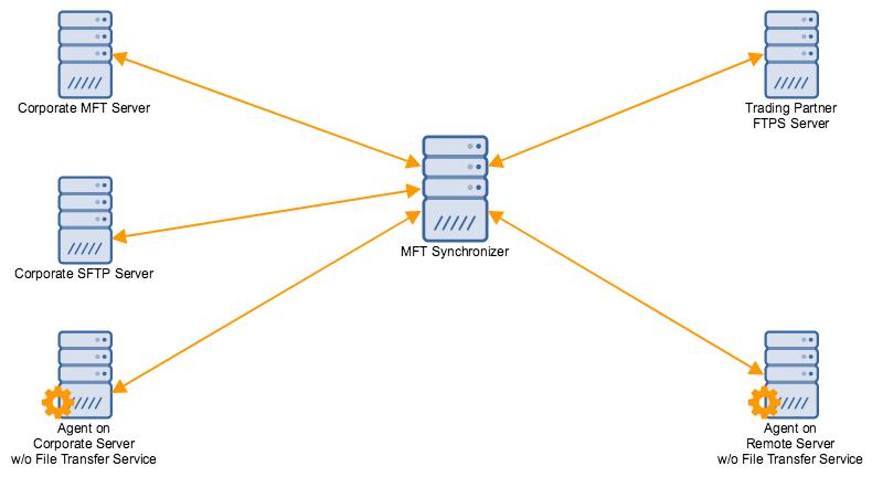 file-synchronization-example