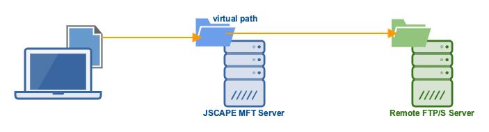 ftps network storage
