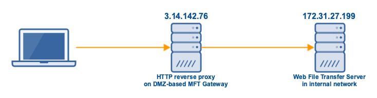 http_reverse_proxy_mft_gateway