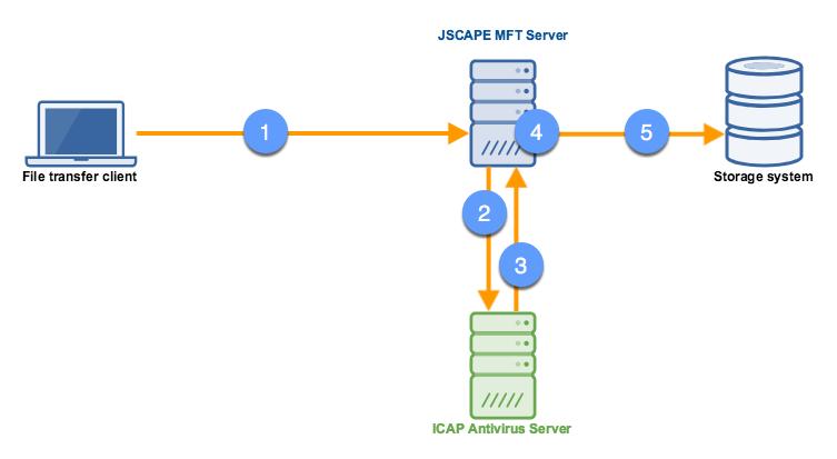 icap_antivirus_scan_mft_server-1