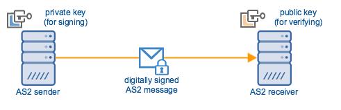 as2_sender_receiver_digital_signature2.png