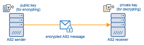 as2_sender_receiver_encrypted_message.png
