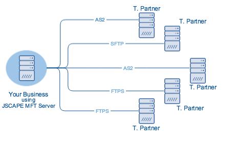 direct_edi_transmission_with_mft_server.png