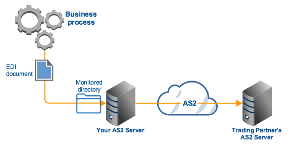 directory_file_add_for_as2_file_transfer.png