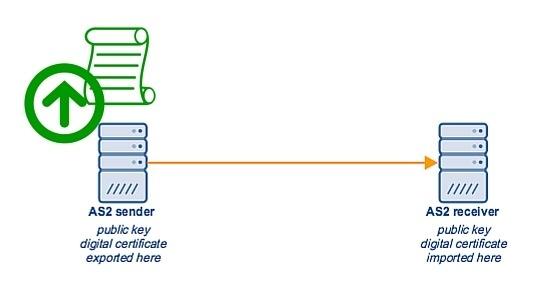 export_digital_certificate_as2_sender.jpg